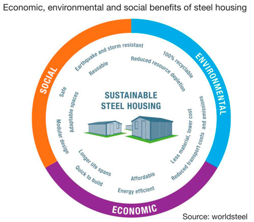 ArcelorMittPublication : Steel solutions in the green economy – Affordable social housingal awarded for innovative concrete dowel technology