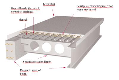 dalle mixte acier b ton infosteel. Black Bedroom Furniture Sets. Home Design Ideas