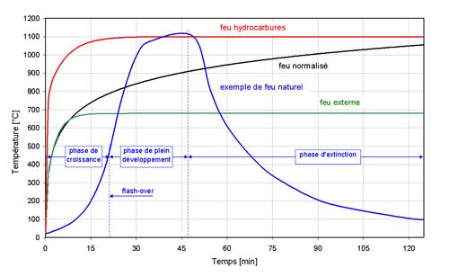 S curit incendie infosteel - La temperature d un refrigerateur ...