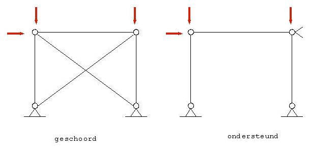 Verbindingen Detaillering Infosteel