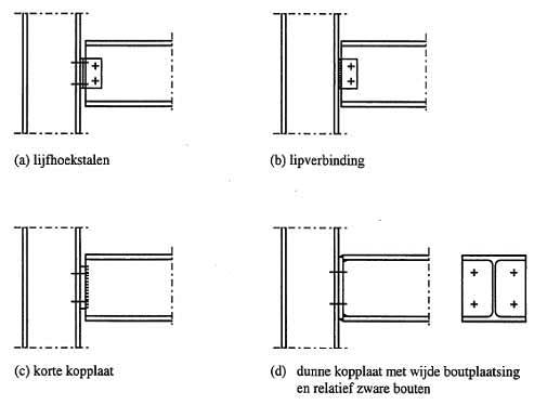 Staalprofiel berekenen